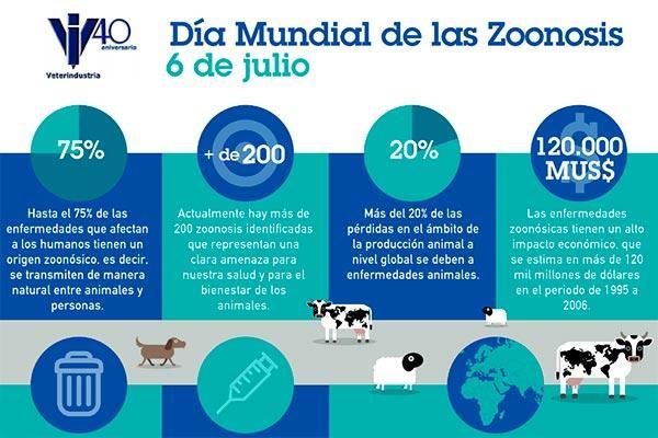 la industria de sanidad animal pone en valor su lucha contra las zoonosis