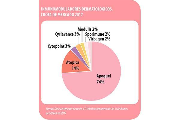 inmunomoduladores en dermatologa un mercado en crecimiento