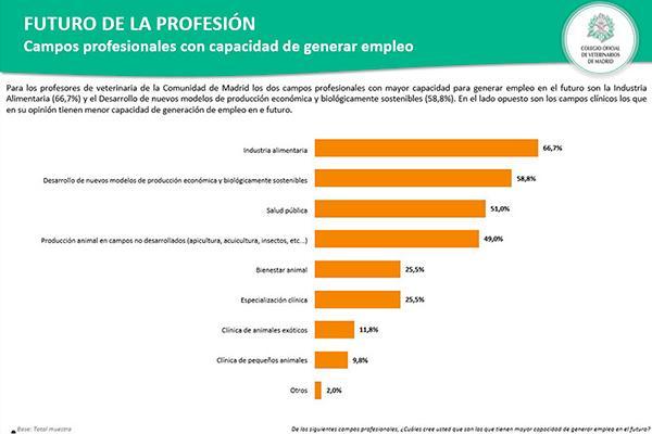 la industria alimentaria el sector veterinario con mas posibilidades de empleo en el futuro