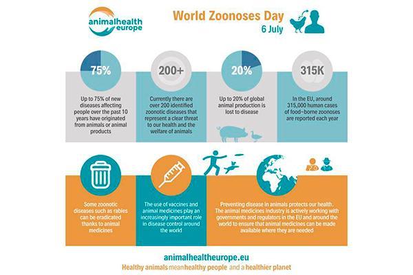 la prevencion es clave para hacer frente a la zoonosis