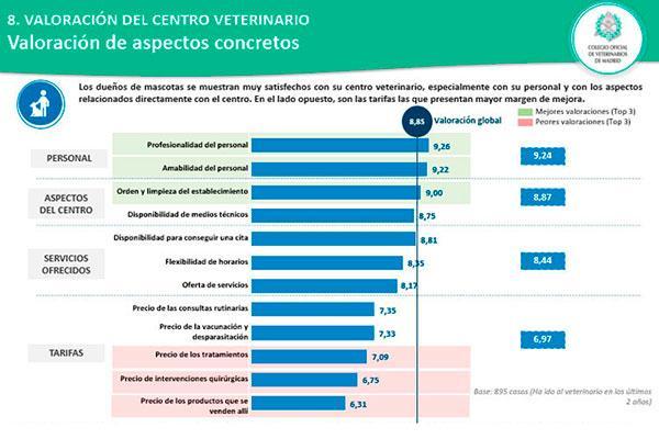 la profesionalidad del personal determinante a la hora de elegir centro veterinario