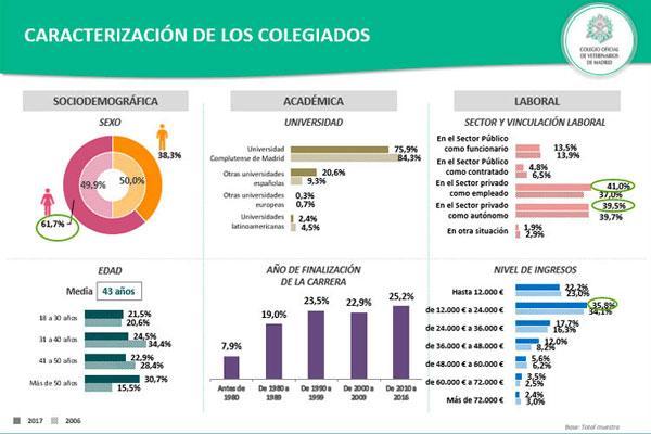 ms del 80 de los colegiados de madrid trabajan en el sector privado