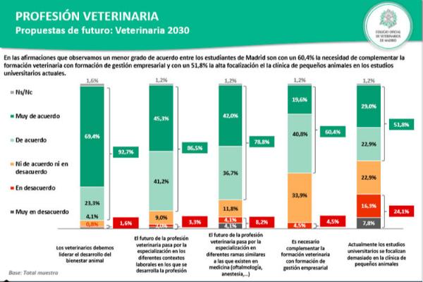 estudiantes y profesores de veterinaria apuestan por el liderazgo de la profesin en el bienestar animal