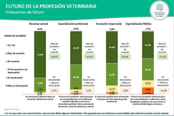 las propuestas estrategicas de colvema convencen a la mayoria de los encuestados en veterinaria 2030