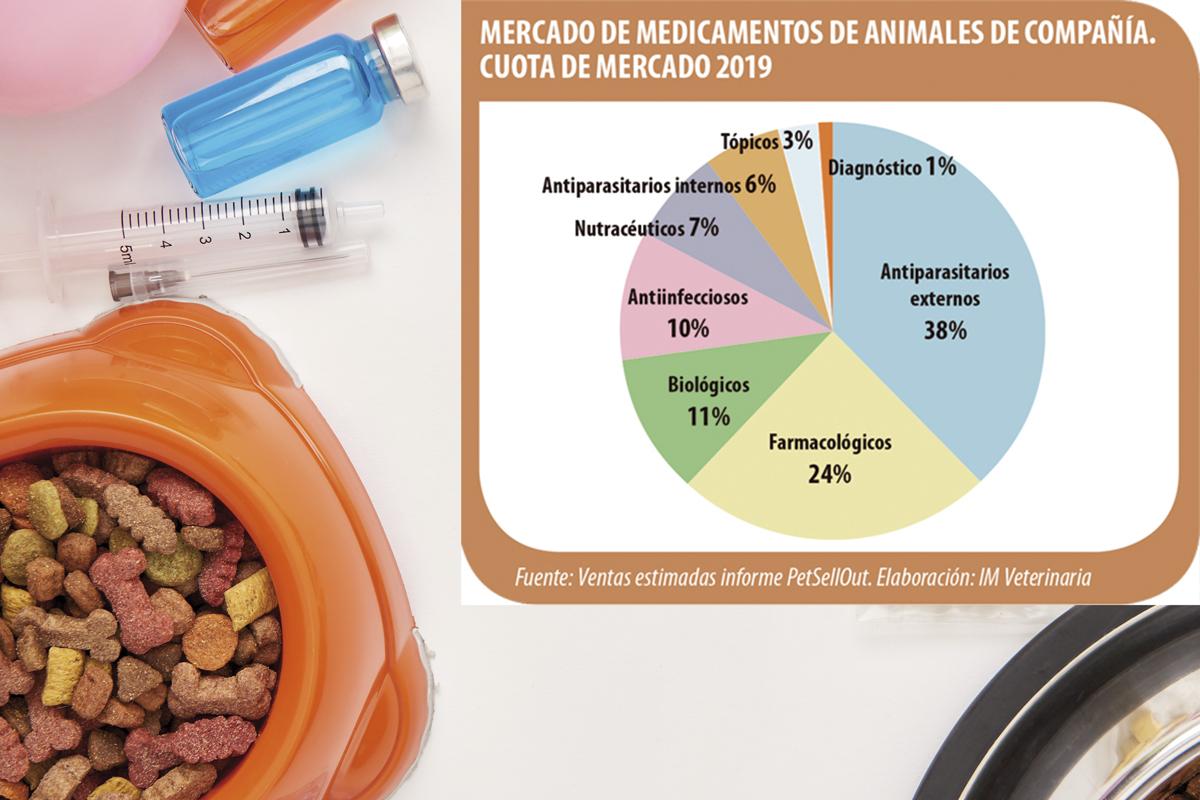 el-sector-de-medicamentos-de-animales-domesticos-crece-un-9-en-el-pr