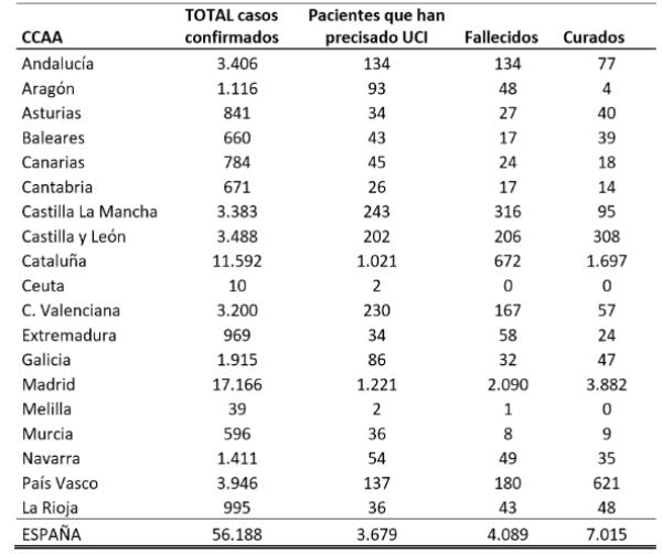 el-coronavirus-a-26-de-marzo-56188-personas-afectadas-3679-en-ucis