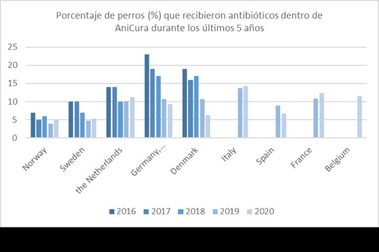 espana-es-uno-de-los-paises-que-mejor-usa-los-antibioticos-veterina