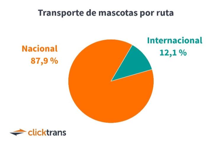 la-demanda-de-transporte-de-mascotas-incrementa-en-un-164-en-2020