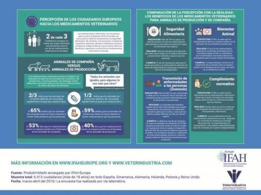 encuesta ue es necesario aumentar el conocimiento sobre el beneficio de los medicamentos veterinarios