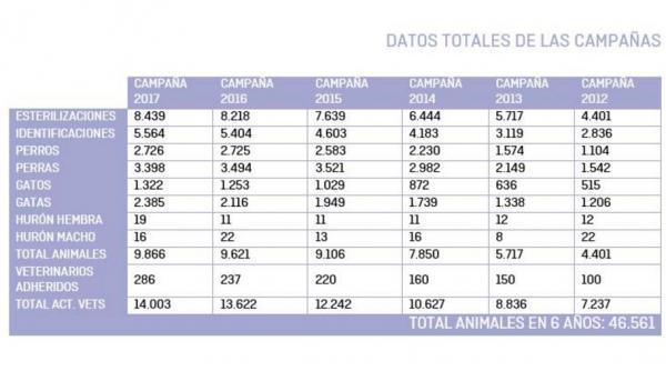 faada cierra la campantildea de identificacioacuten y esterilizacioacuten 2017 con 9866 animales inscritos