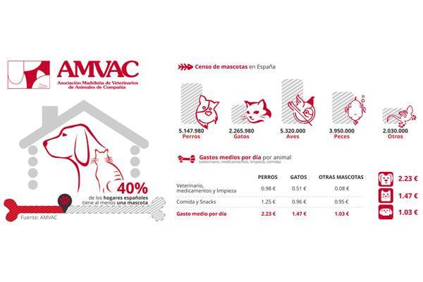 el 40 de los hogares cuenta con al menos una mascota de las 20 millones que hay en espantildea